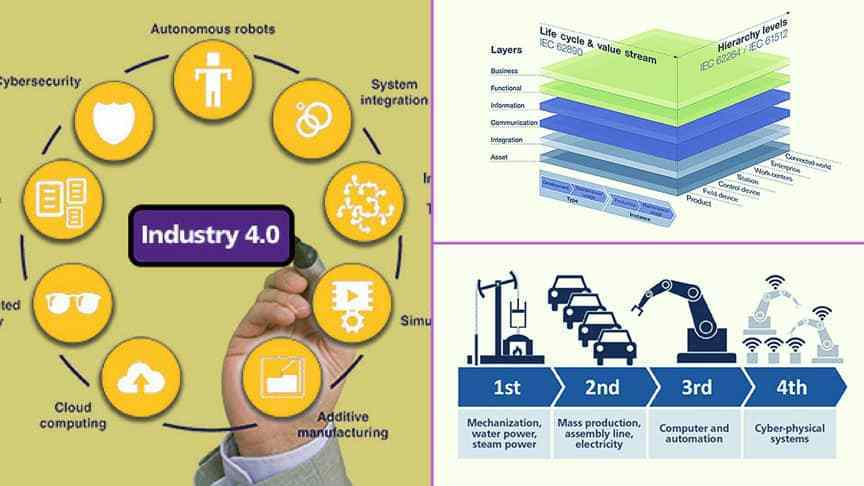 Industry 4.0: Intelligent and flexible production