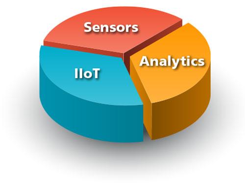Key technology components for servitization